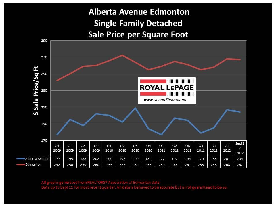 Alberta Avenue Norwood real estate