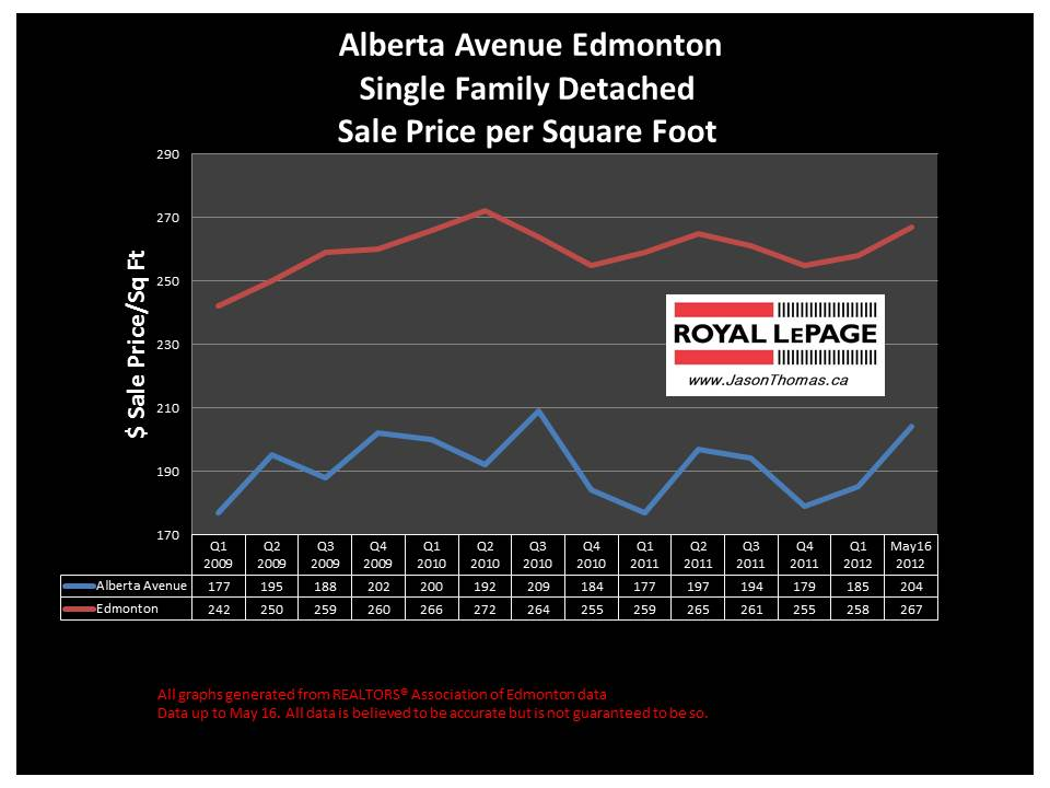 Alberta Avenue Norwood Edmonton real estate sale price graph