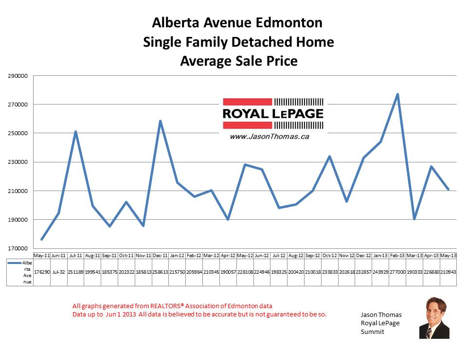 Alberta Avenue Norwood real estate prices