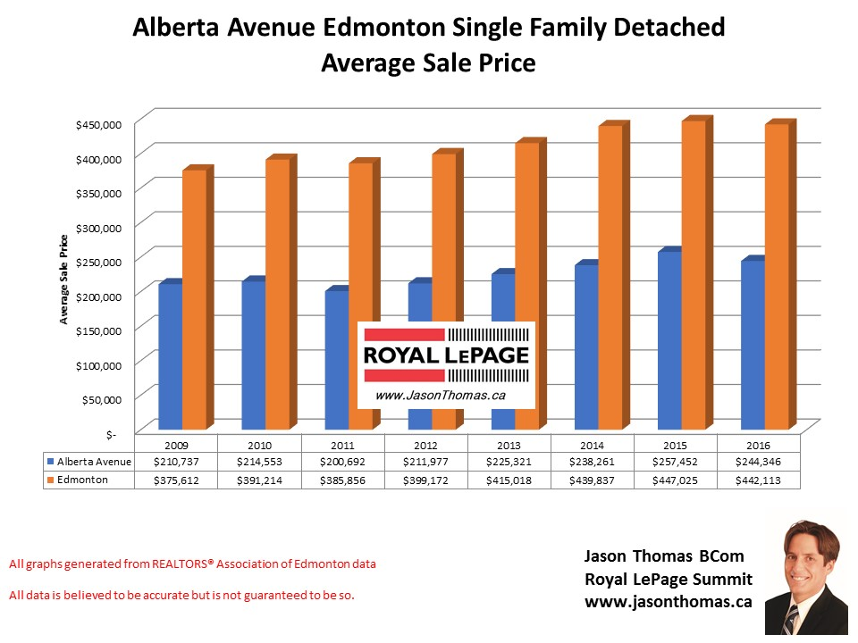 Alberta Avenue home selling price graph in Edmonton