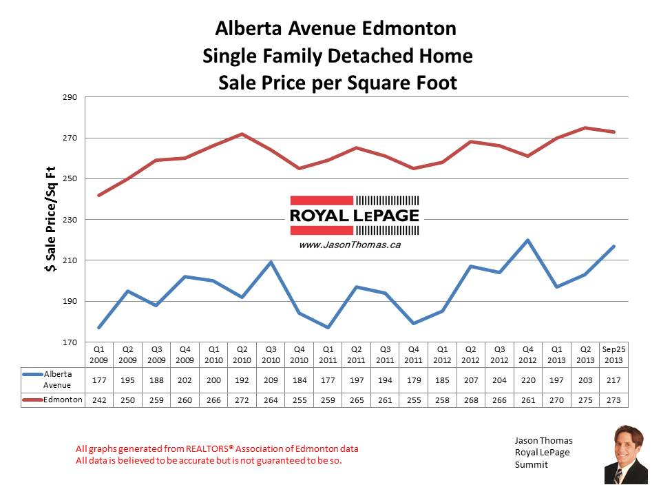 Alberta Avenue Central Edmonton home sales