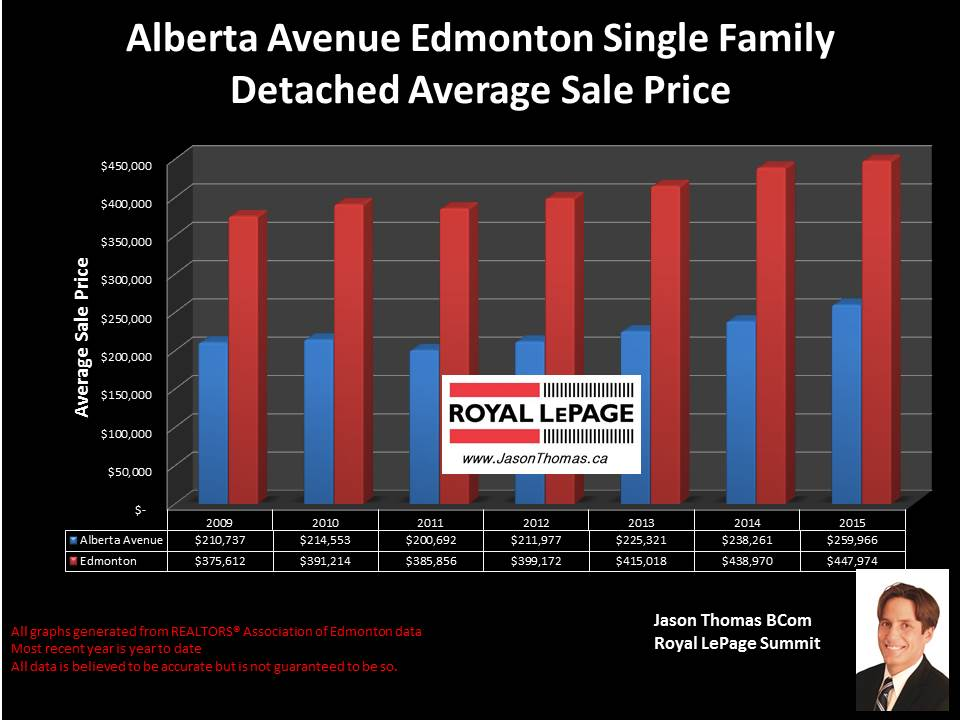Alberta avenue homes for sale