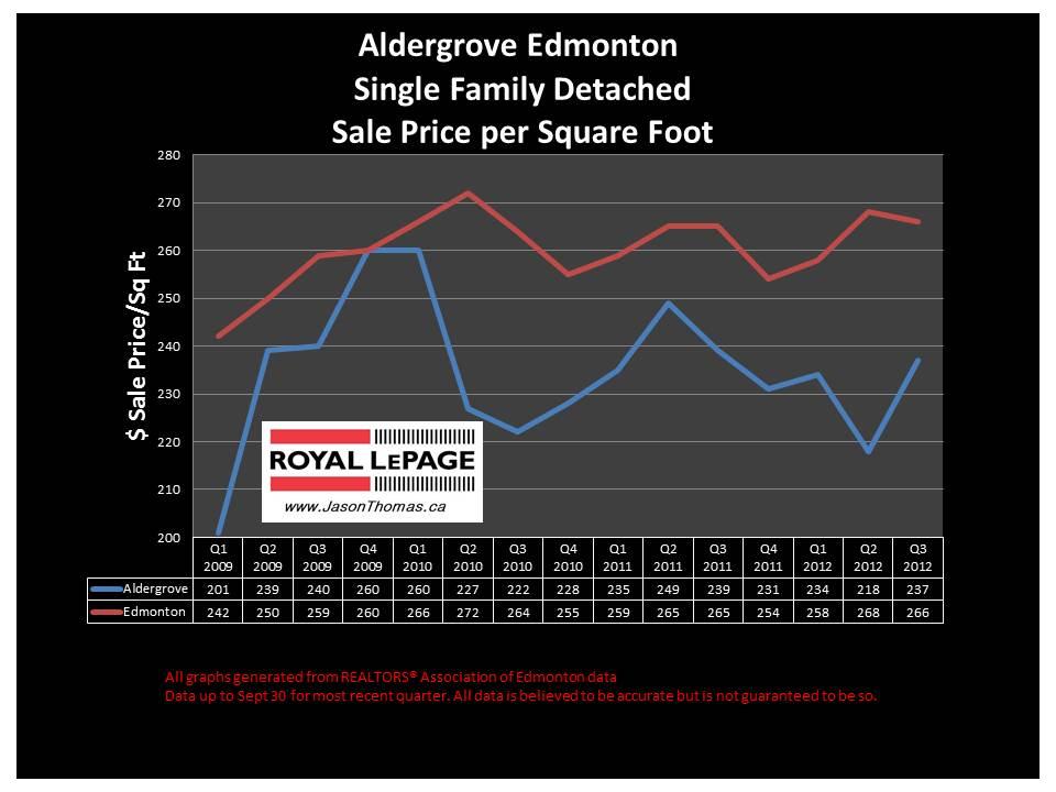 Aldergrove Edmonton real estate prices
