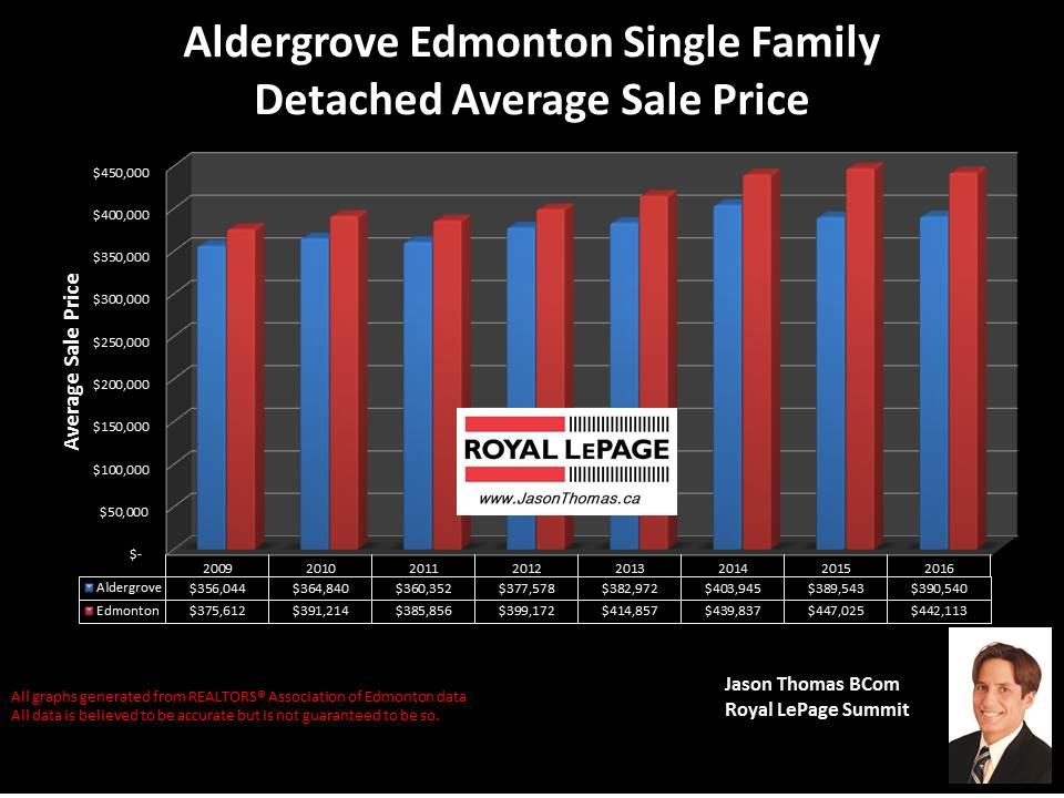 Aldergrove home selling price graph in west edmonton