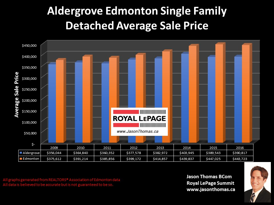 Aldergrove home sale price graph in West Edmonton