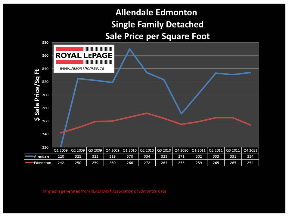 Allendale Edmonton real estate price graph