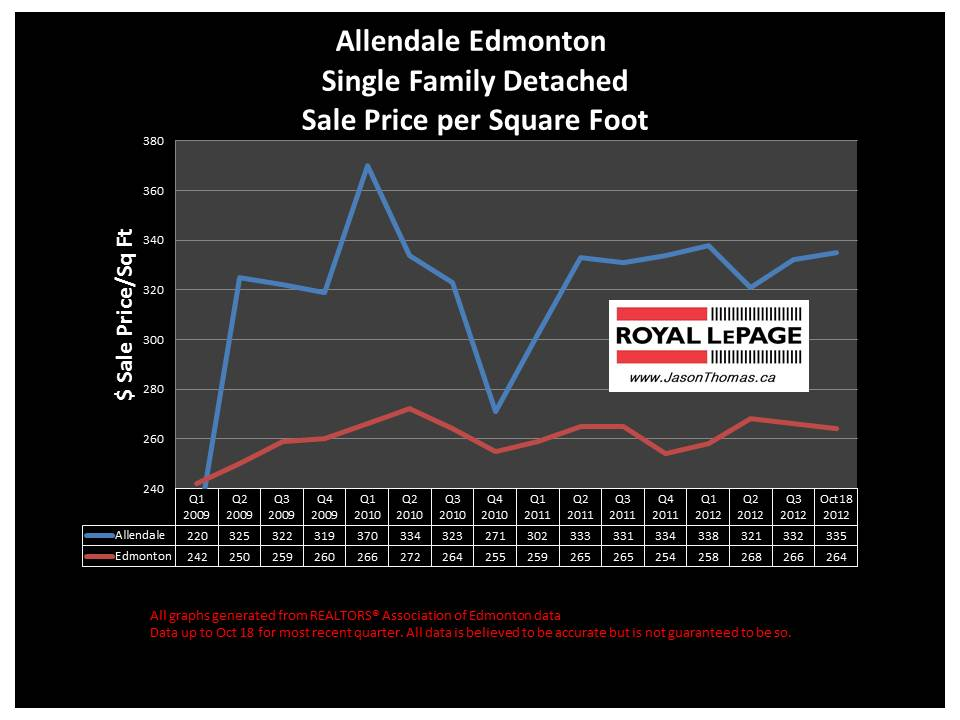 Allendale home sale price graph