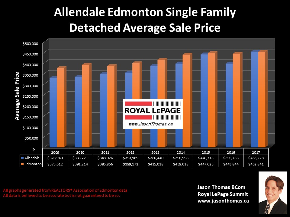 Allendale Homes Selling PRice chart in U of A area