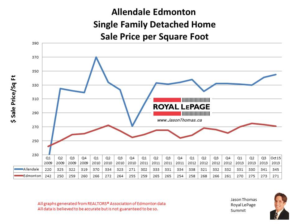 Allendale University area home sales