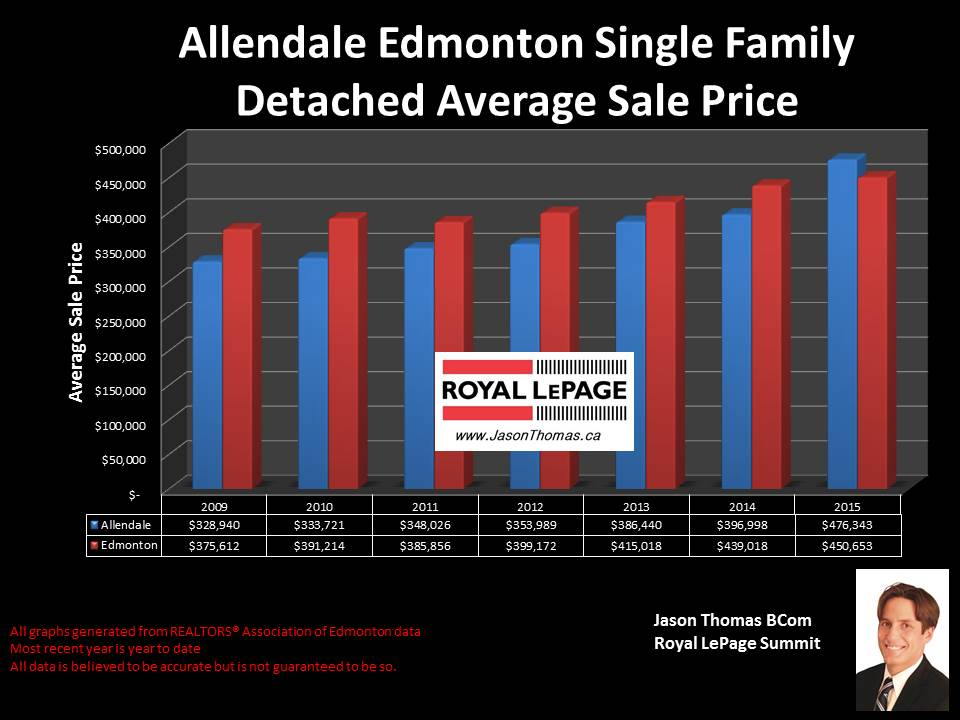 Allendale homes for sale