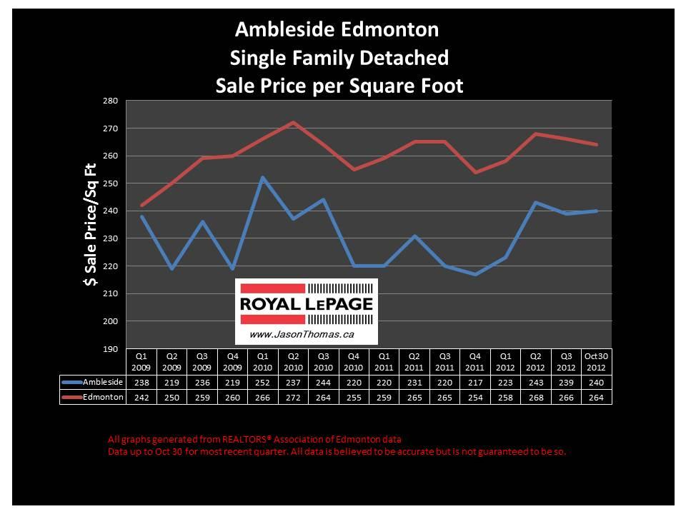 Ambleside Windermere home sale price graph