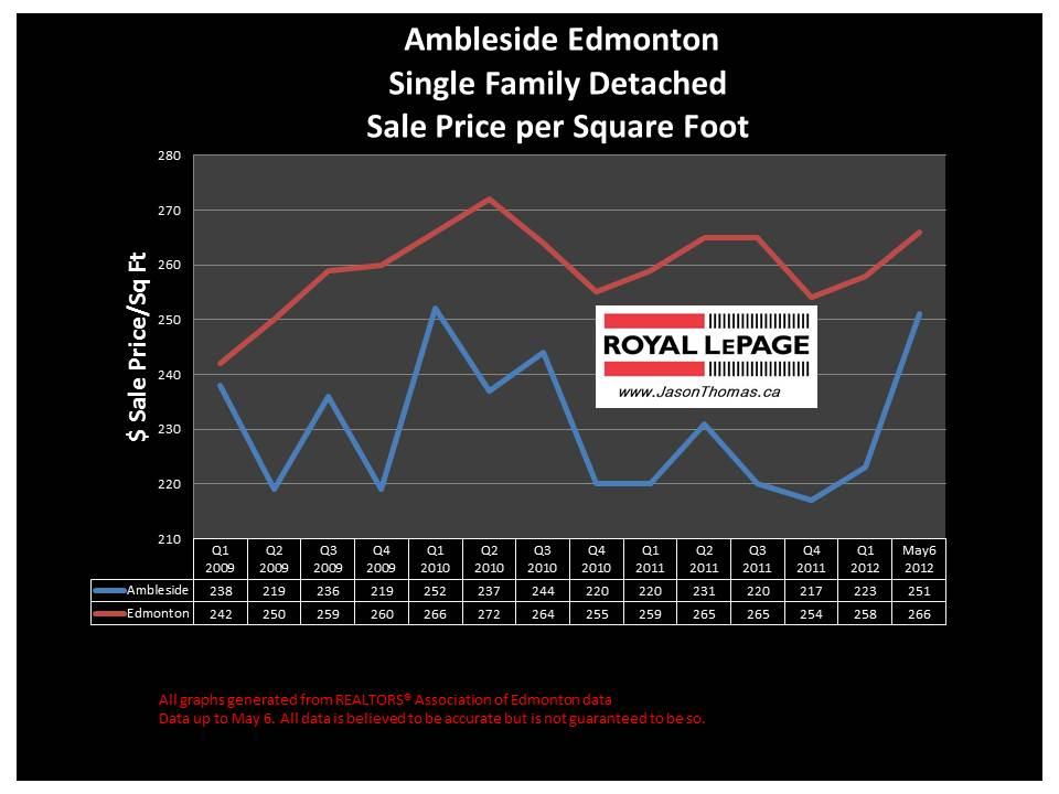 Ambleside southwest Edmonton real estate sale price graph 2012