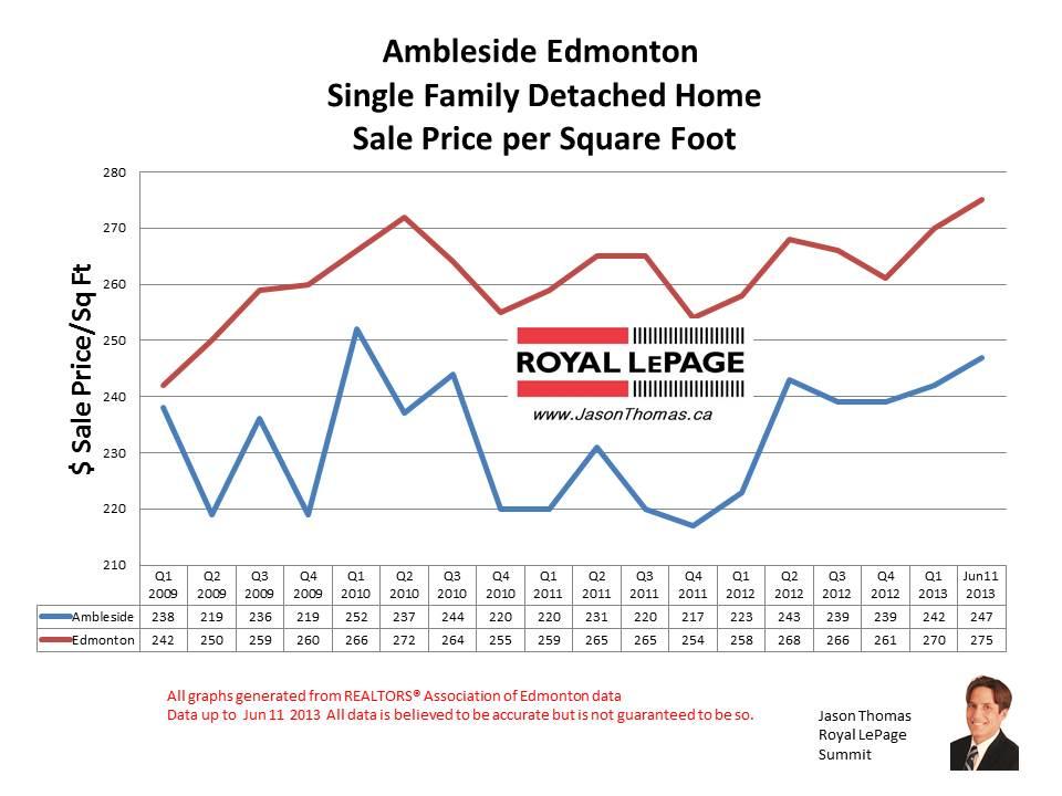 Ambleside home sale prices
