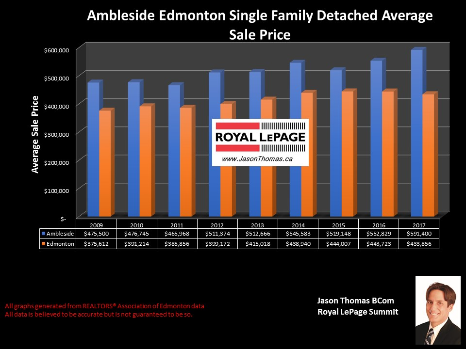 Ambleside Edmonton homes average sold price chart