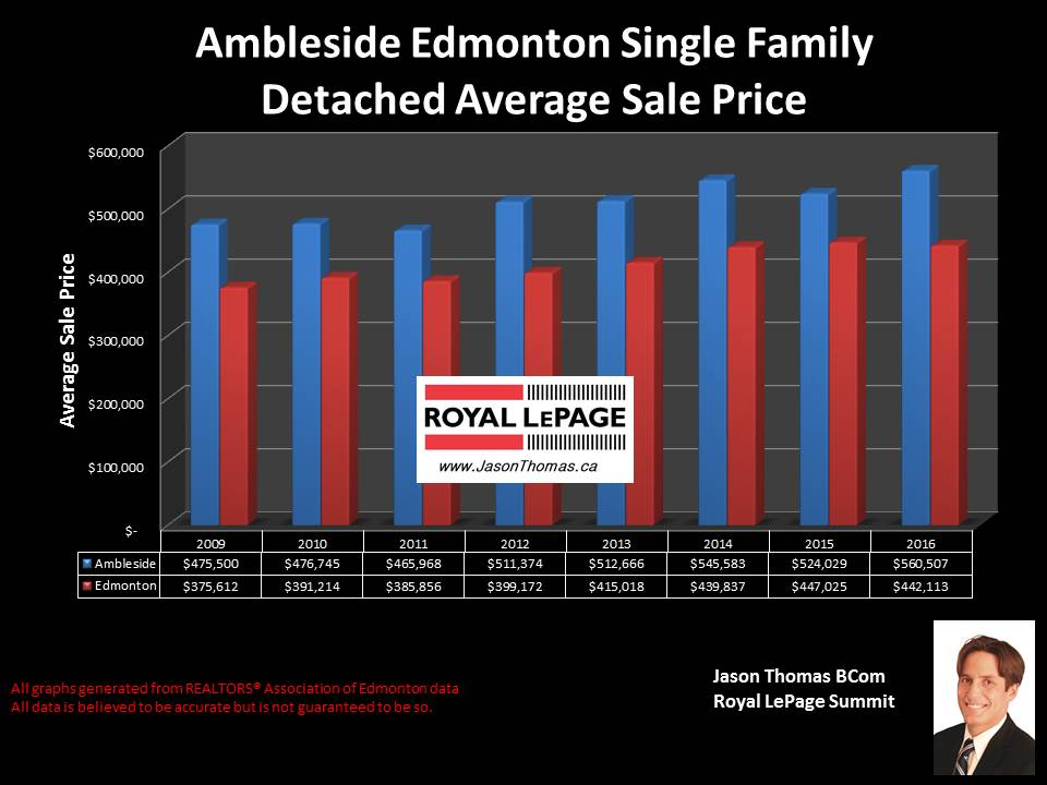 Ambleside home selling price graph southwest edmonton