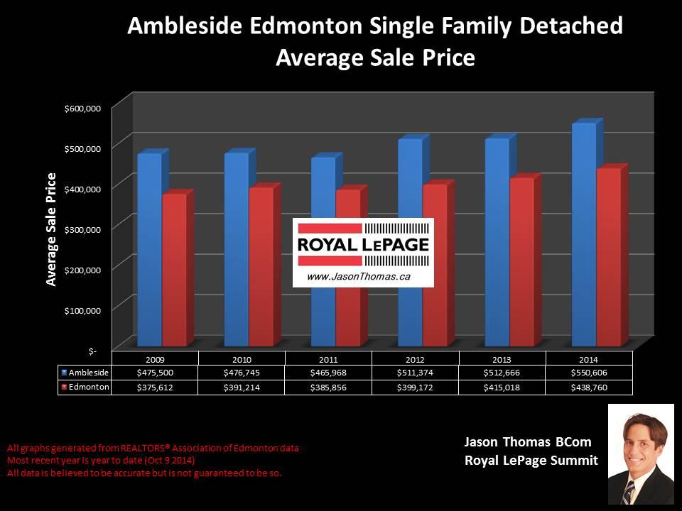 Ambleside homes for sale in Edmonton