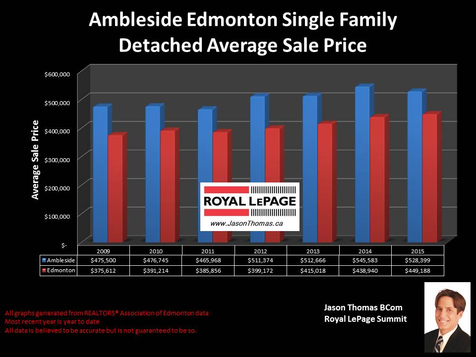 Ambleside homes for sale
