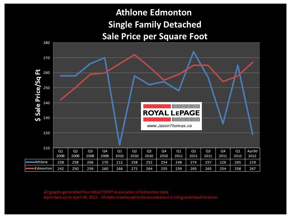 Athlone Dunvegan real estate sale price graph