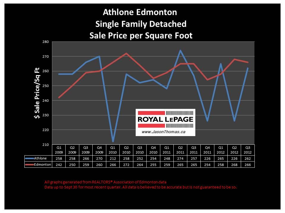 Athlone Dunvegan real estate house price graph