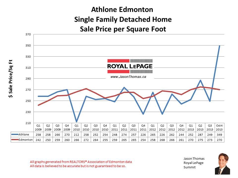 Athlone Dunvegan MLS home sales