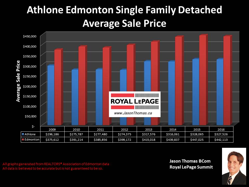 Dunvegan Athlone home sold price graph Edmonton