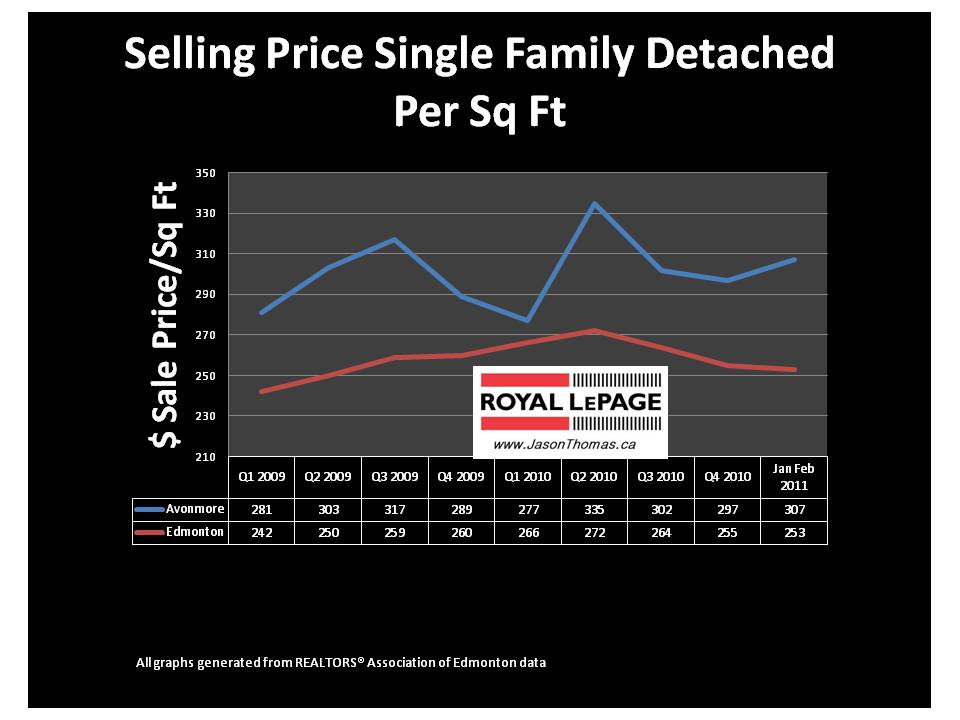 Avonmore Mill creek edmonton average sale price per square foot real estate