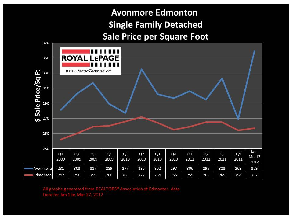 Avonmore Edmonton real estate average sale price graph 2012