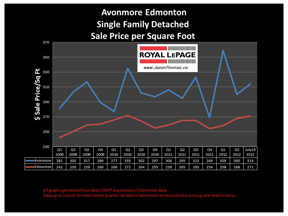 Avonmore edmonton real estate average sale price graph