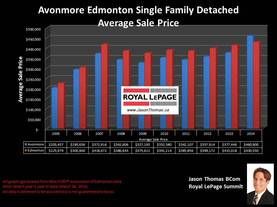 Avonmore Edmonton homes for sale