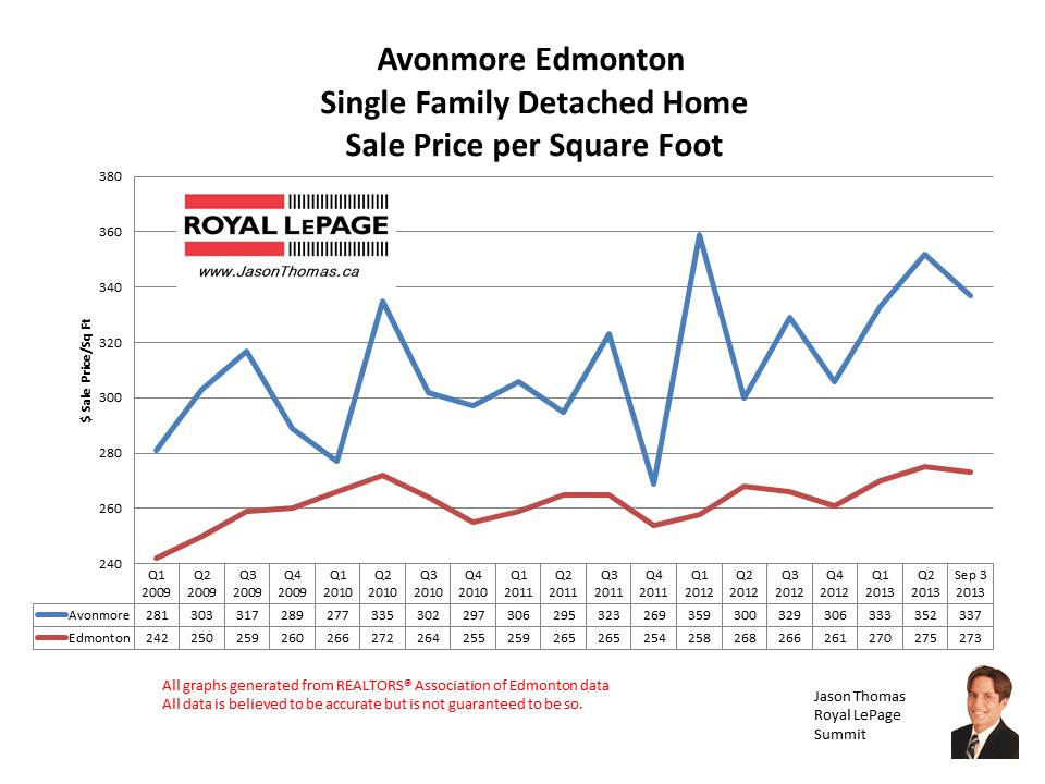 Avonmore real estate sale prices
