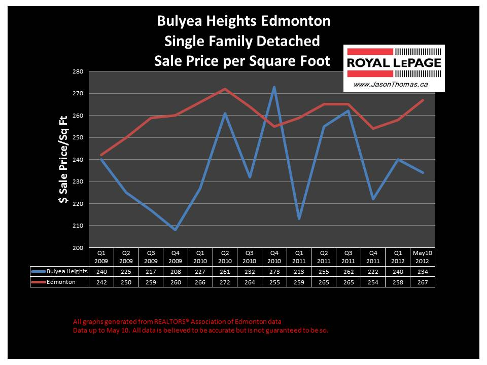 Bulyea Heights Riverbend real estate sale prices