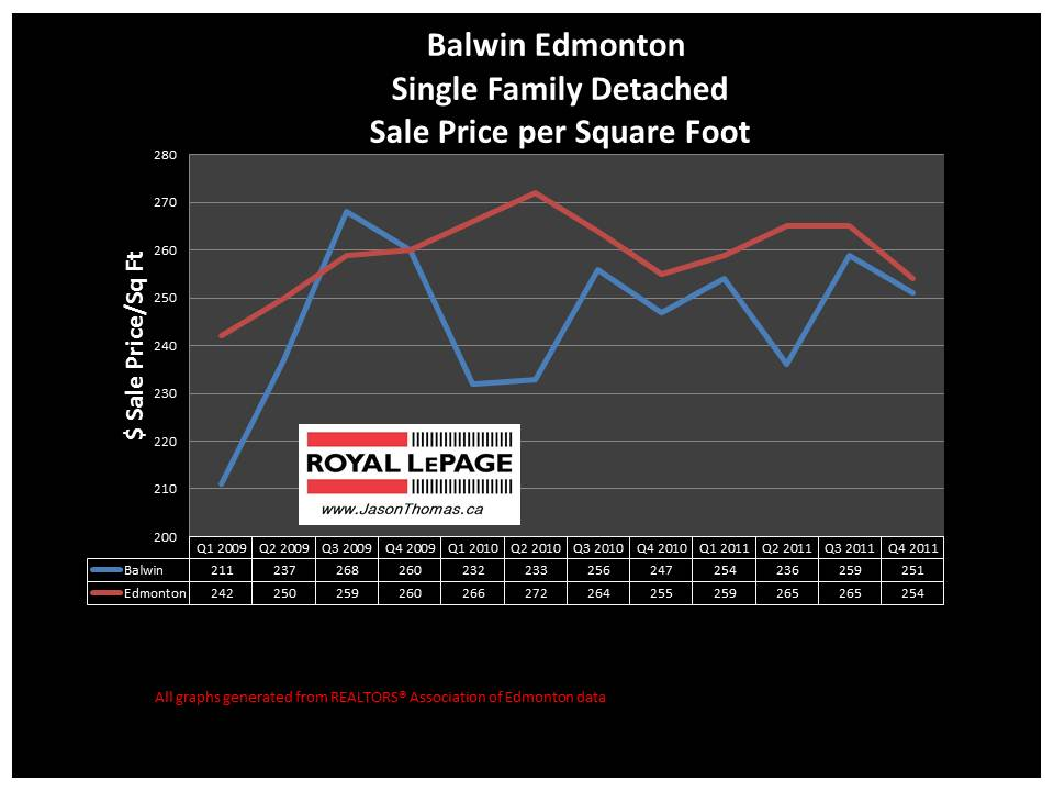 Balwin Northeast Edmonton real estate sale price graph