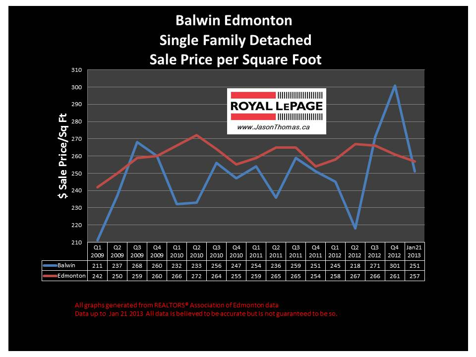 Balwin Home Sale Price Graph 2013