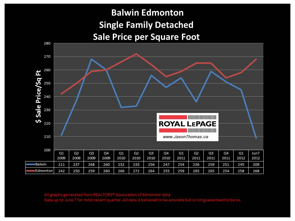balwin Edmonton real estate average selling price graph