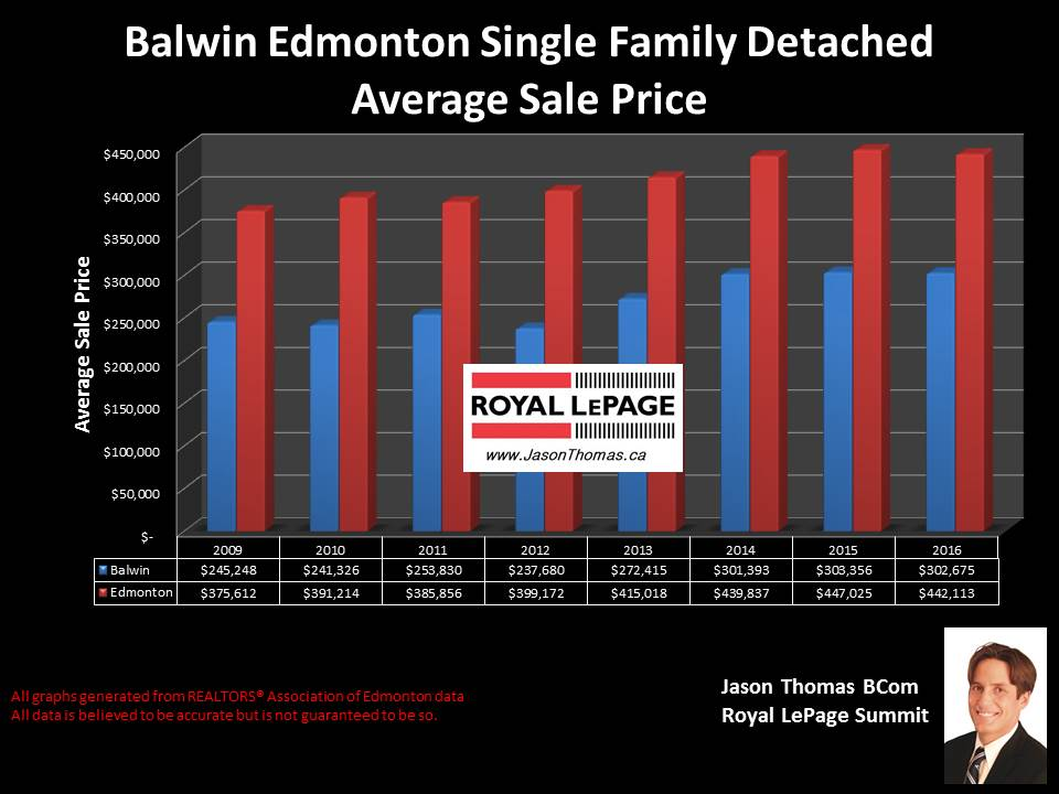 Balwin Northeast Edmonton home selling price graph