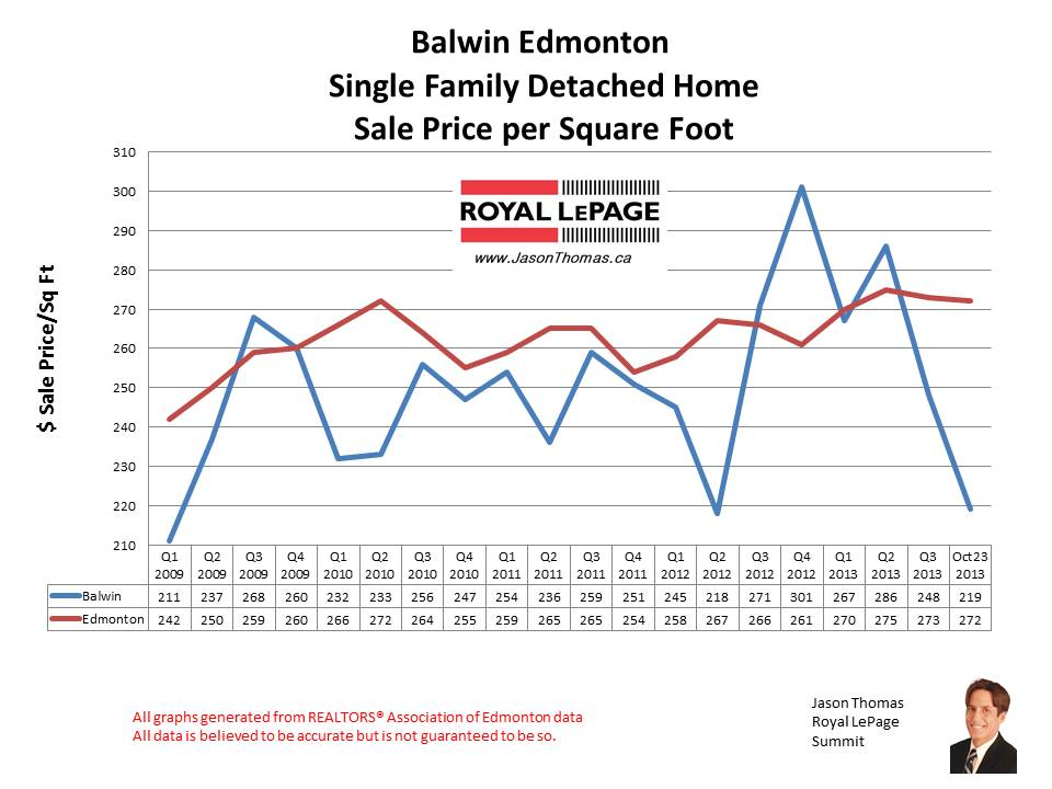 Balwin home sales