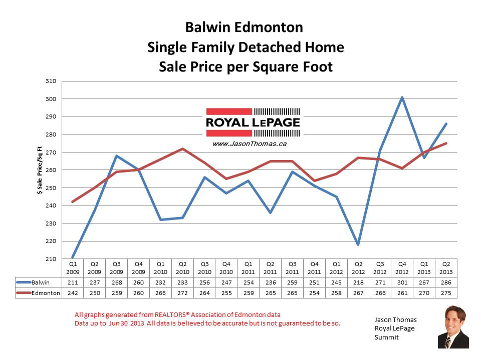 balwin real estate sale prices
