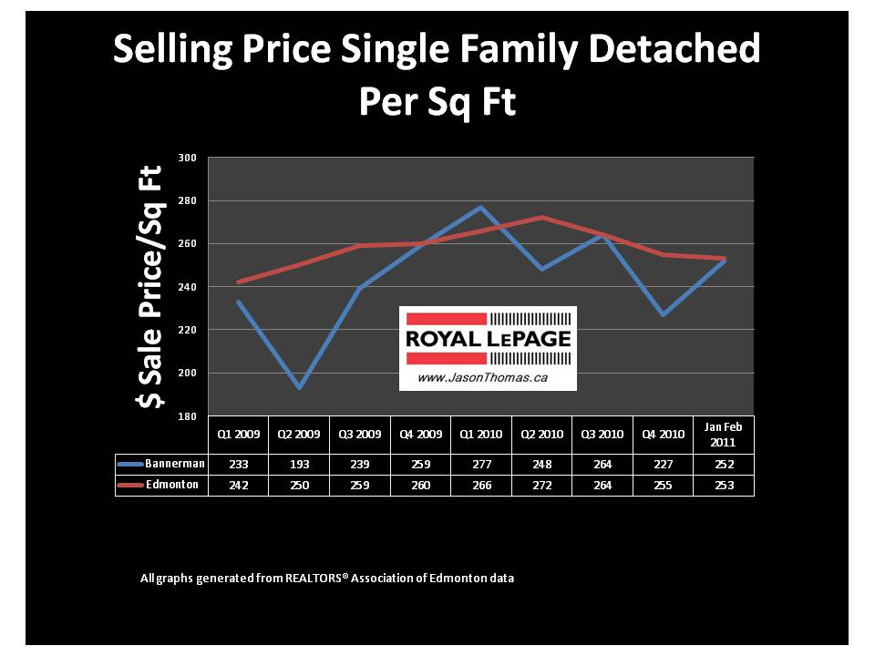 Bannerman clareview edmonton real estate average sale price per square foot