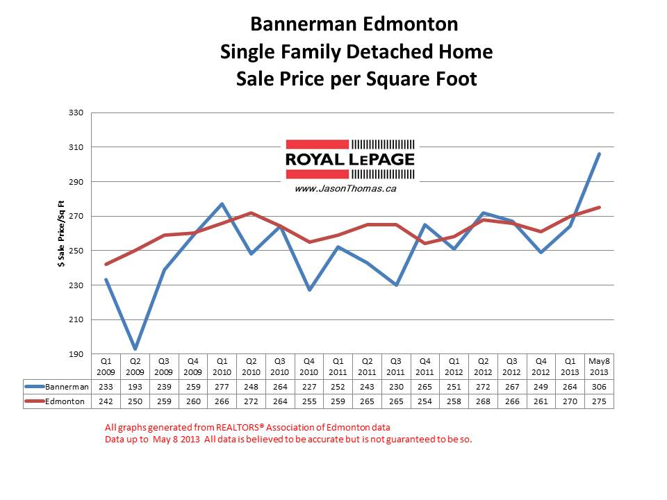 Bannerman Home Sale Prices