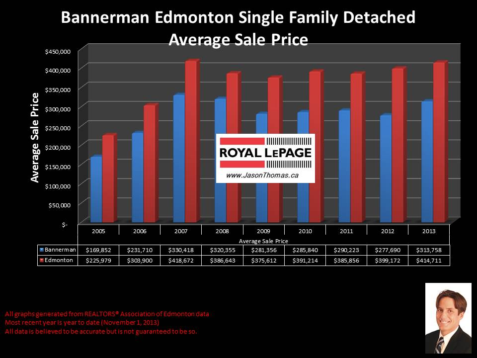 Bannerman Edmonton average home sale price graph historical