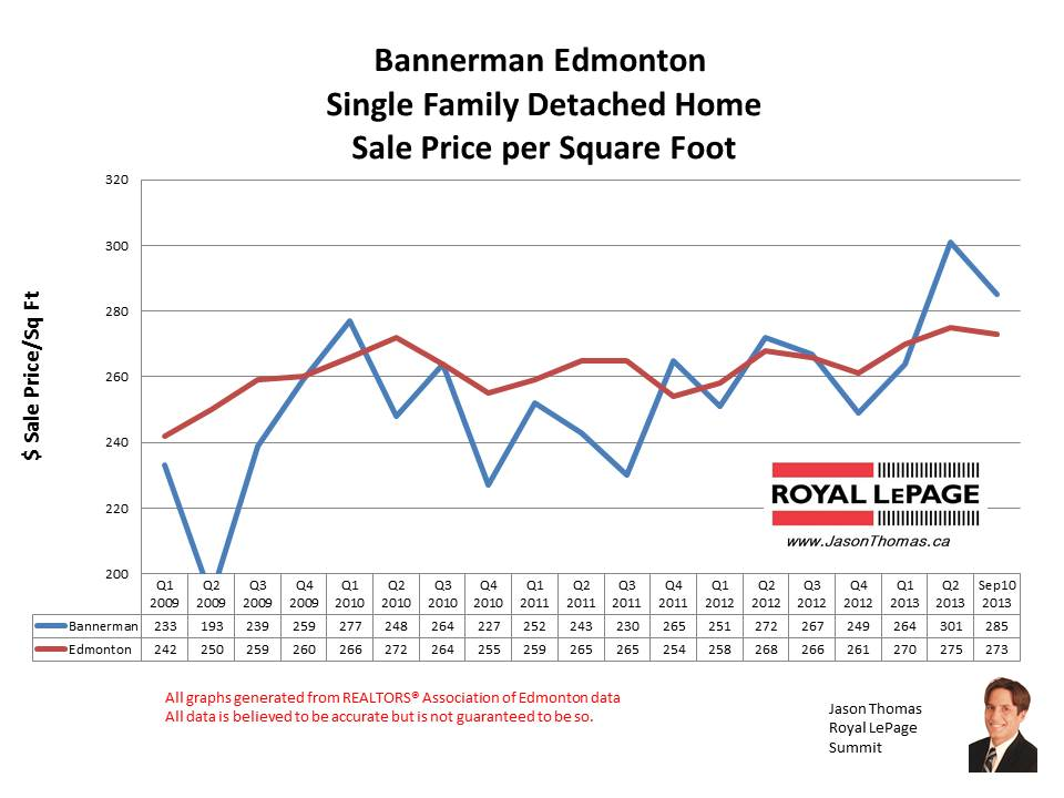 Bannerman Clareview Home Sales