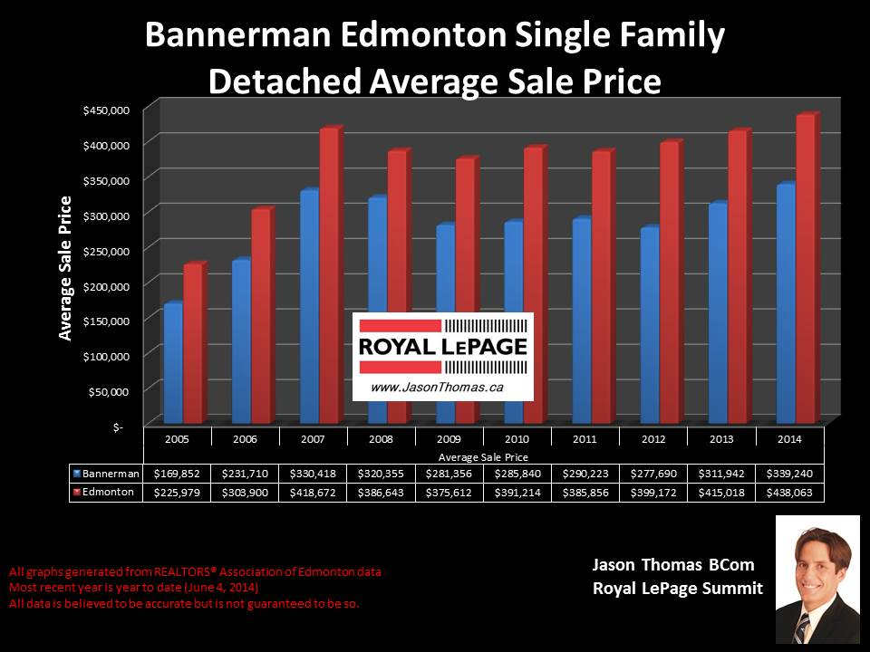 Bannerman Clareview homes for sale