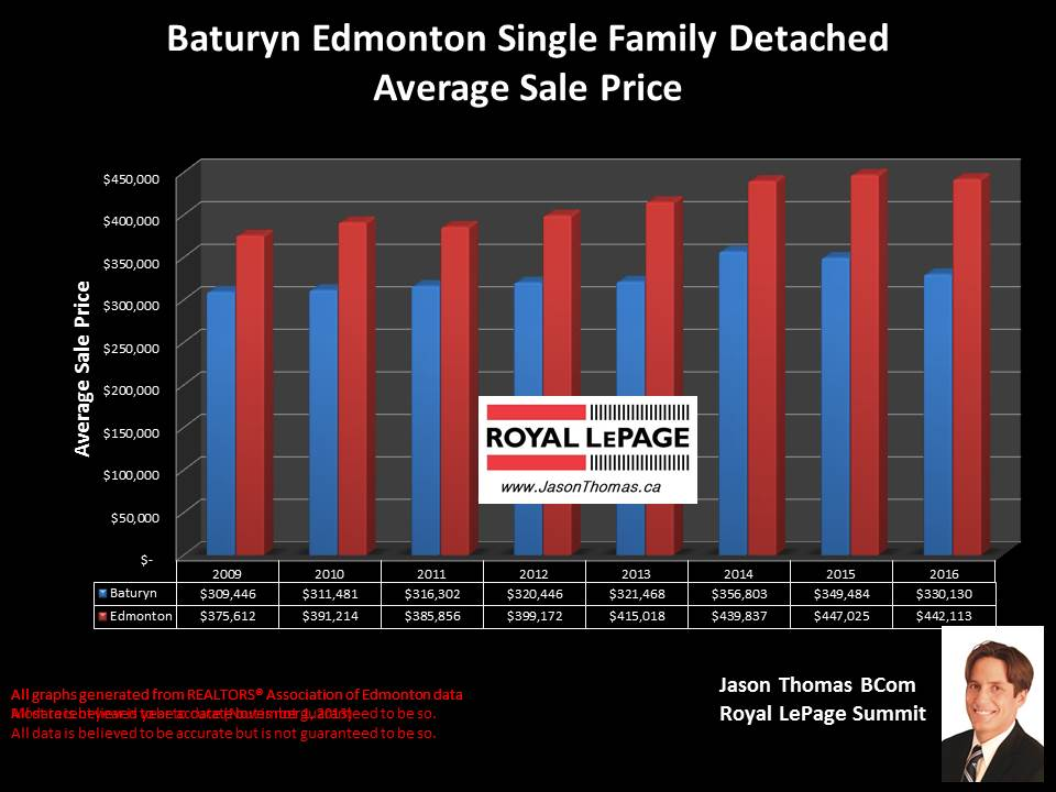 Baturyn Home selling price graph