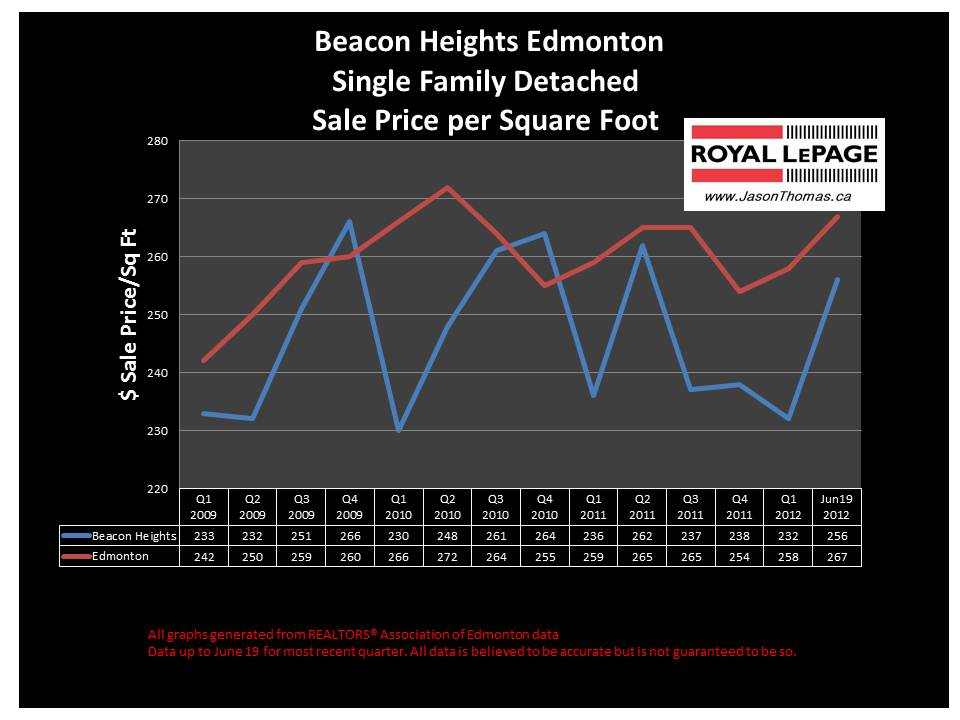 Beacon Heights northeast Edmonton real estate sale price chart