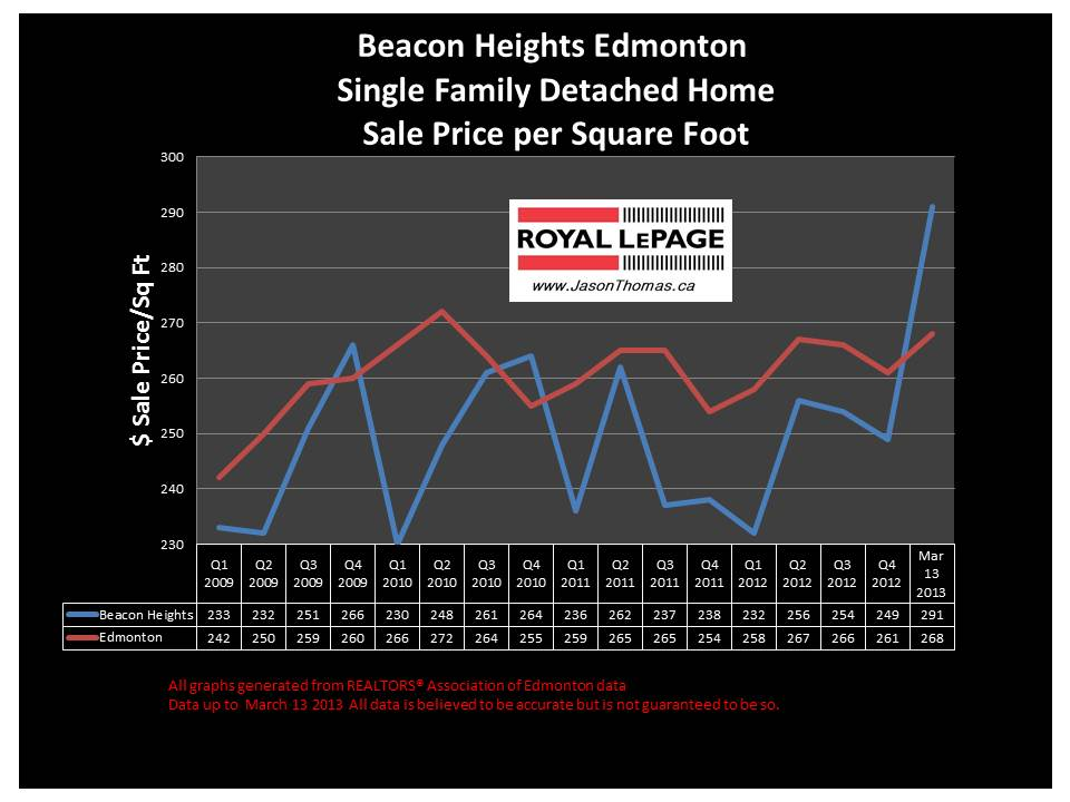 Beacon Heights Home sale price graph