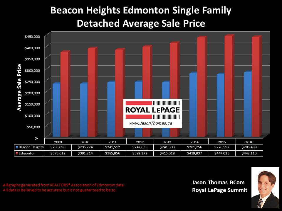 Beacon Heights northeast Edmonton home selling price chart