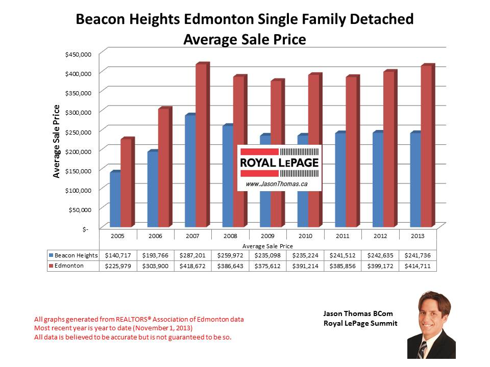 Beacon Heights Home sales