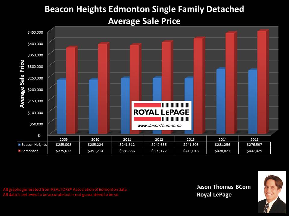 Beacon Heights home selling price graph