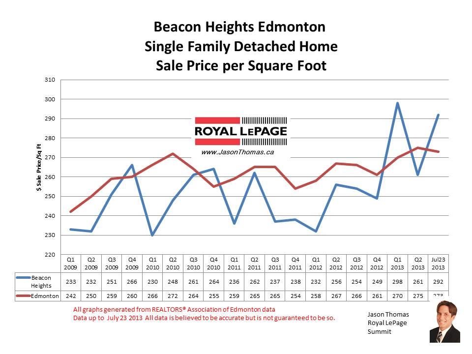 Beacon Heights real estate sale prices