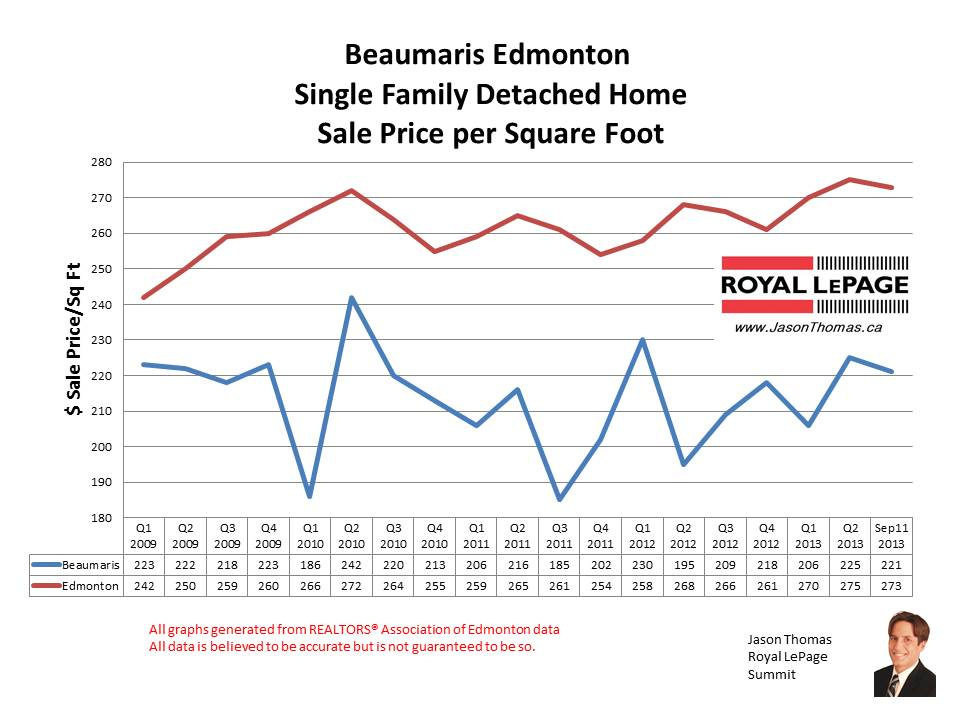 Beaumaris Edmonton home sales